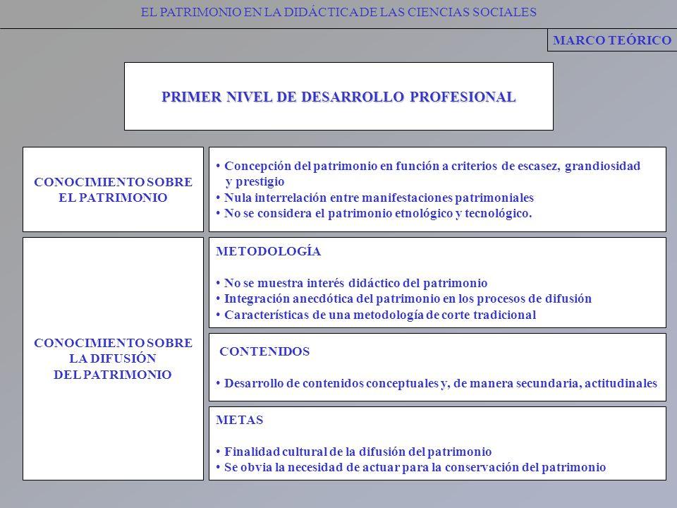 PRIMER NIVEL DE DESARROLLO PROFESIONAL