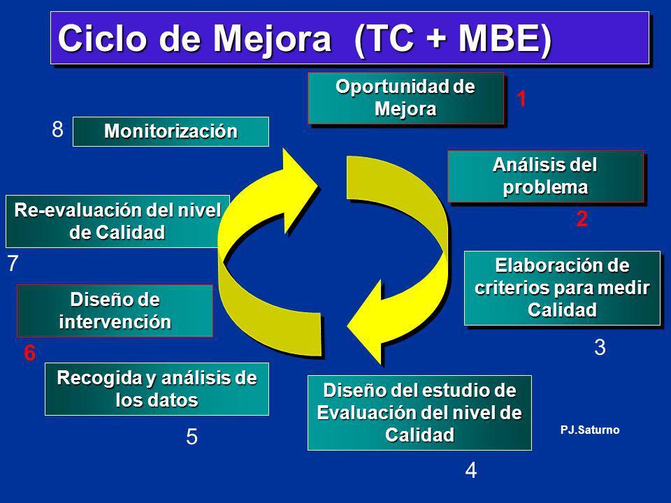 Ciclo de Mejora (TC + MBE)