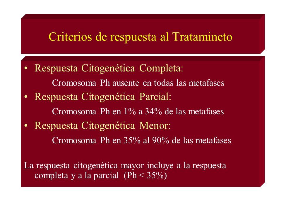 Criterios de respuesta al Tratamineto