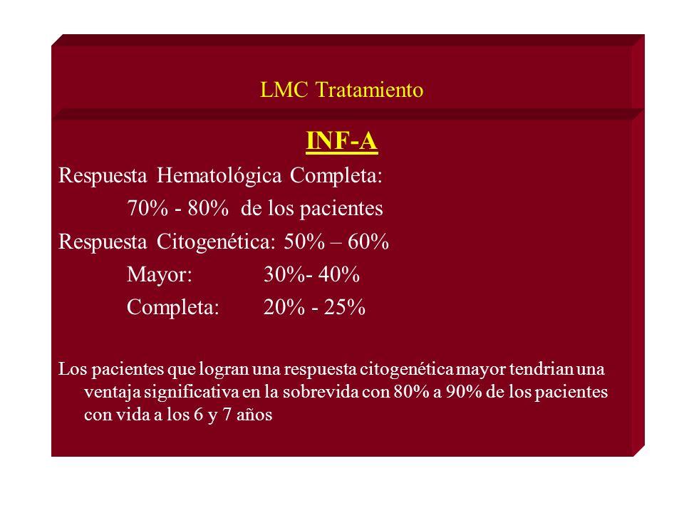 INF-A LMC Tratamiento Respuesta Hematológica Completa: