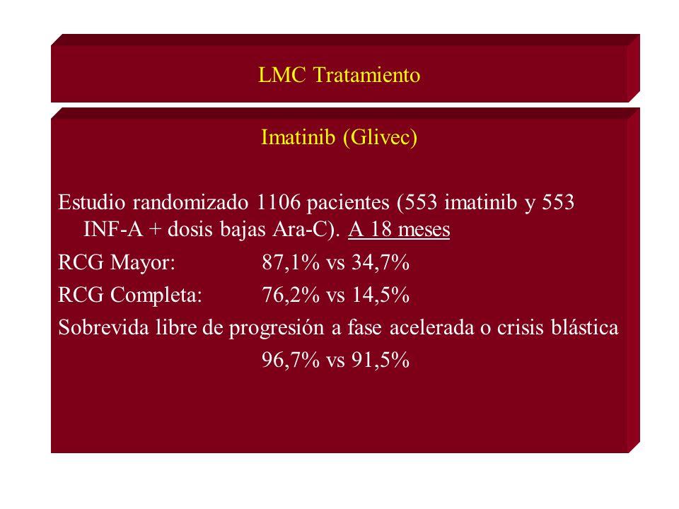 LMC Tratamiento Imatinib (Glivec) Estudio randomizado 1106 pacientes (553 imatinib y 553 INF-A + dosis bajas Ara-C). A 18 meses.