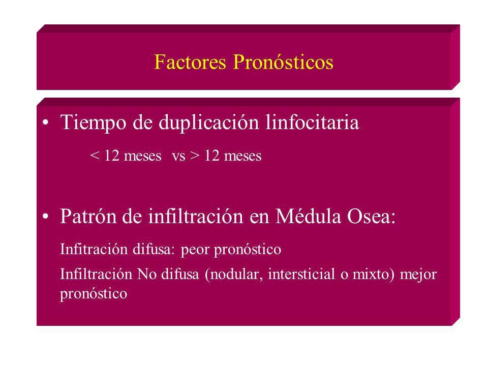 Tiempo de duplicación linfocitaria < 12 meses vs > 12 meses
