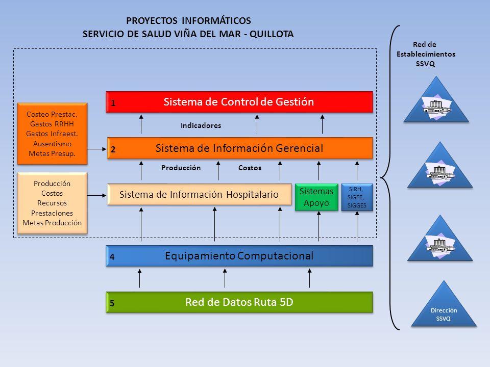 PROYECTOS INFORMÁTICOS SERVICIO DE SALUD VIÑA DEL MAR - QUILLOTA