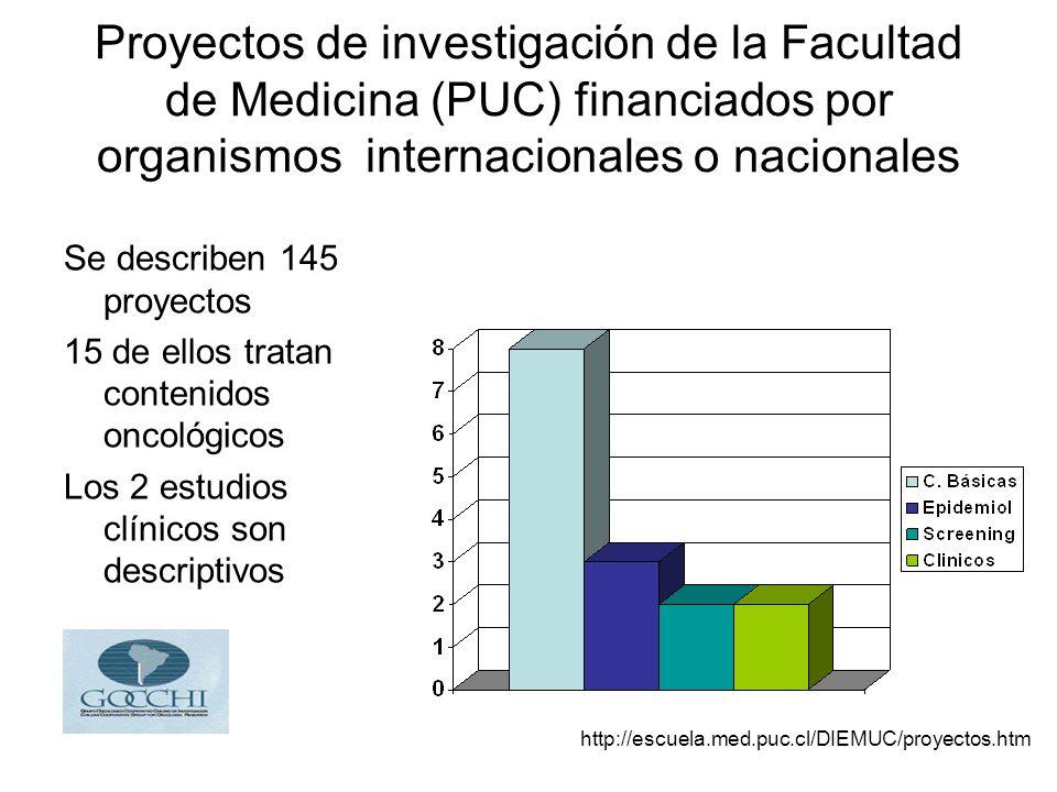 Proyectos de investigación de la Facultad de Medicina (PUC) financiados por organismos internacionales o nacionales