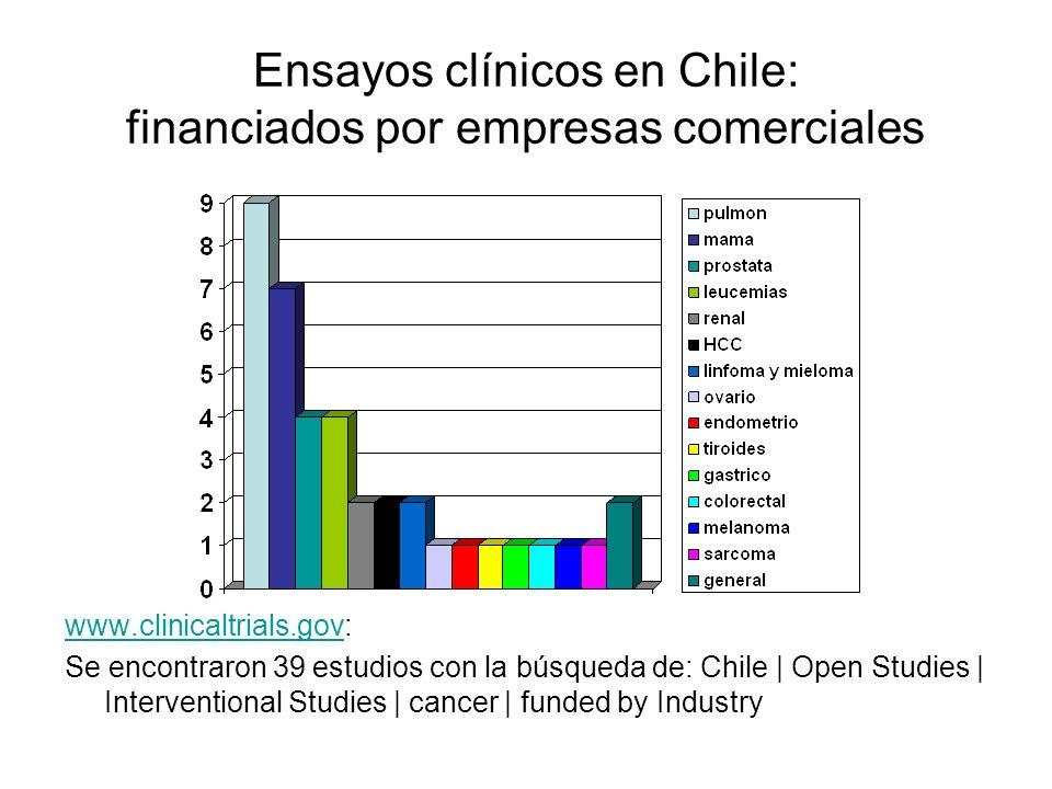Ensayos clínicos en Chile: financiados por empresas comerciales