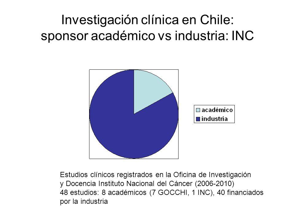 Investigación clínica en Chile: sponsor académico vs industria: INC