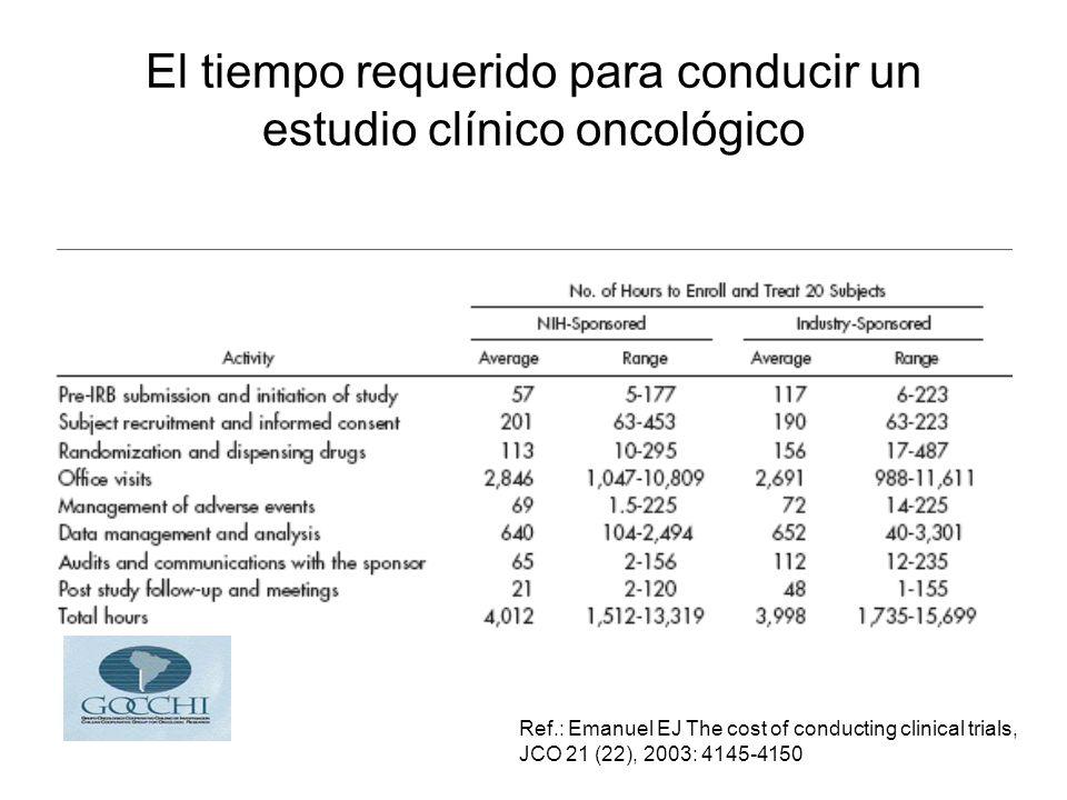 El tiempo requerido para conducir un estudio clínico oncológico