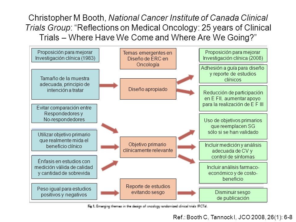 Christopher M Booth, National Cancer Institute of Canada Clinical Trials Group: Reflections on Medical Oncology: 25 years of Clinical Trials – Where Have We Come and Where Are We Going