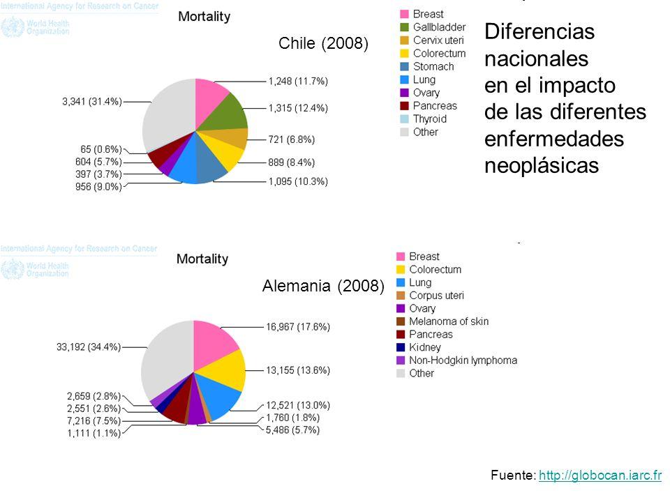 Diferencias nacionales en el impacto de las diferentes enfermedades