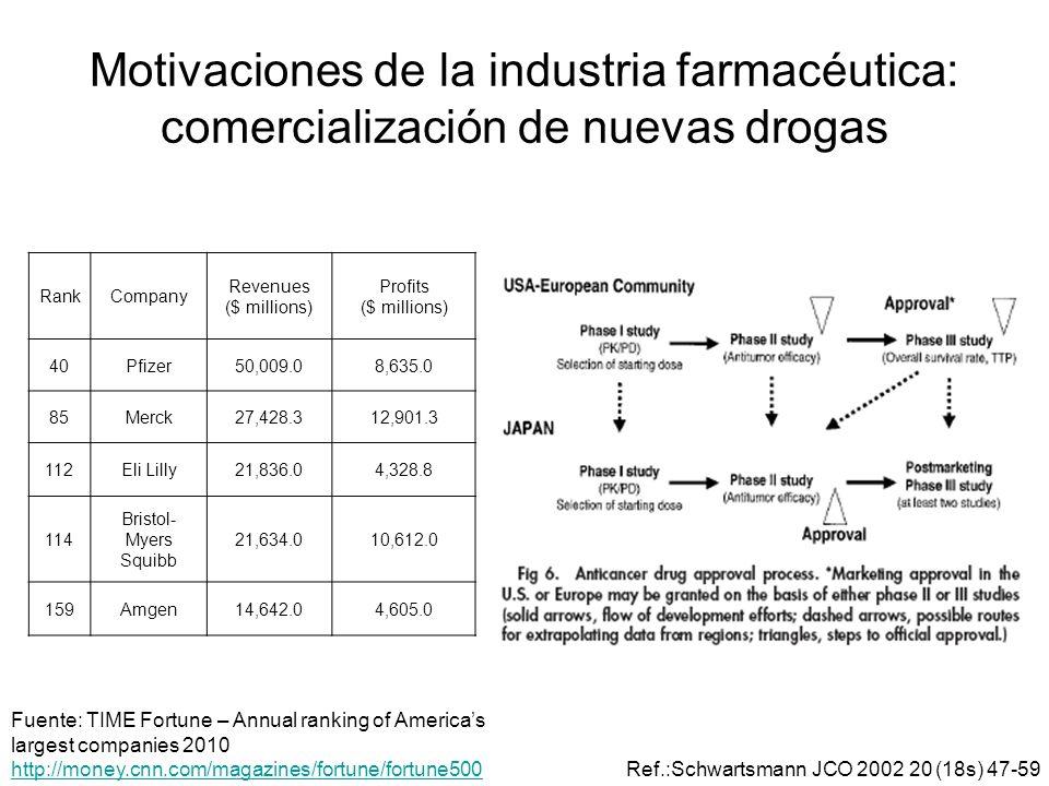 Motivaciones de la industria farmacéutica: comercialización de nuevas drogas