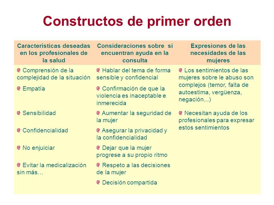 Constructos de primer orden