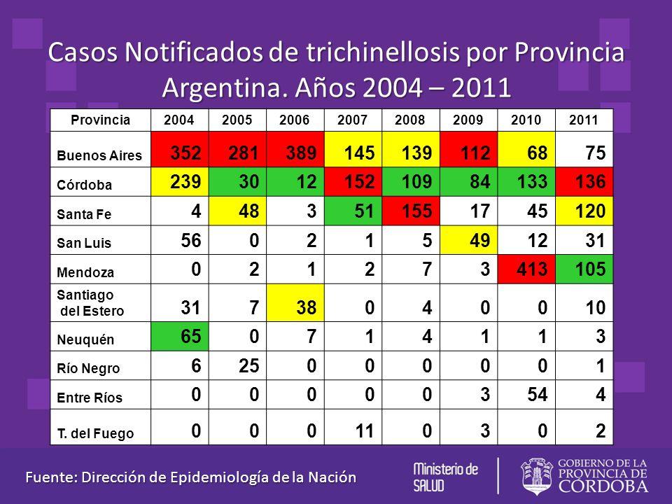 Casos Notificados de trichinellosis por Provincia Argentina