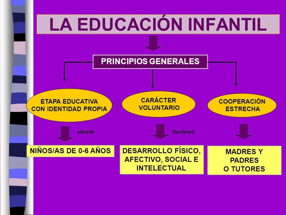 LA EDUCACIÓN INFANTIL PRINCIPIOS GENERALES NIÑOS/AS DE 0-6 AÑOS