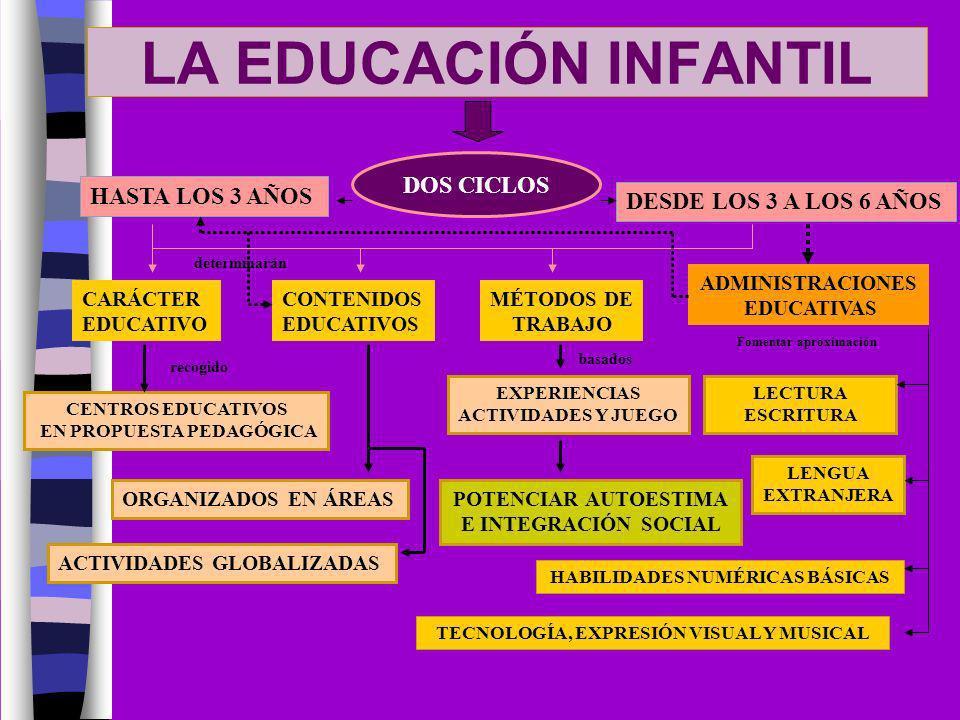 LA EDUCACIÓN INFANTIL DOS CICLOS HASTA LOS 3 AÑOS
