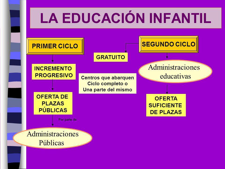 LA EDUCACIÓN INFANTIL Administraciones educativas Administraciones