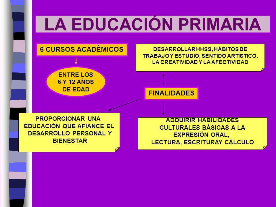 LA EDUCACIÓN PRIMARIA 6 CURSOS ACADÉMICOS FINALIDADES ENTRE LOS