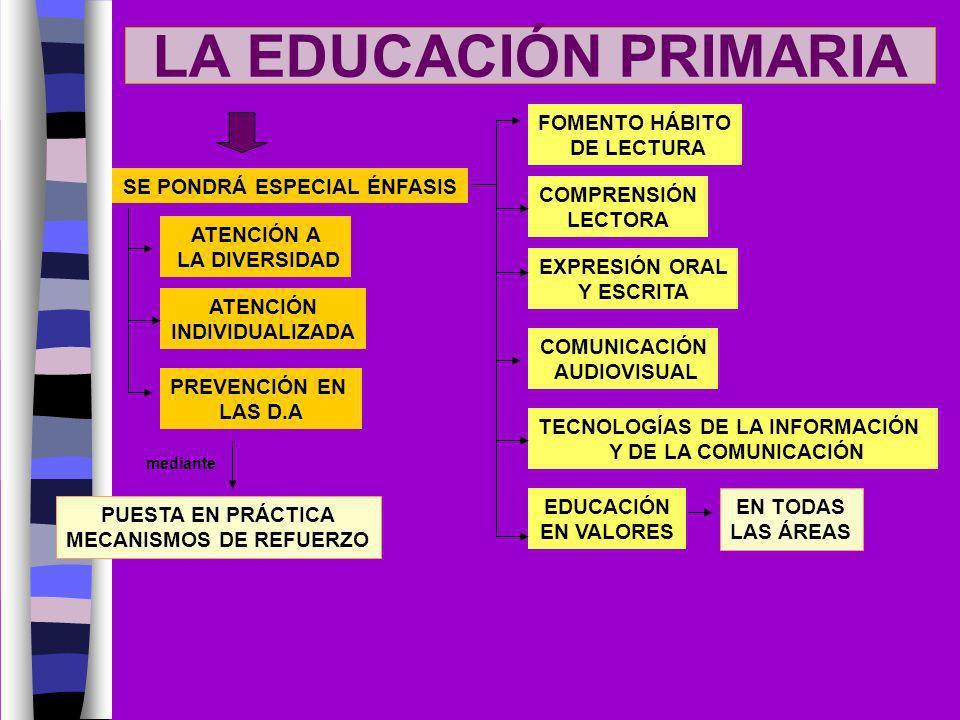 LA EDUCACIÓN PRIMARIA FOMENTO HÁBITO DE LECTURA