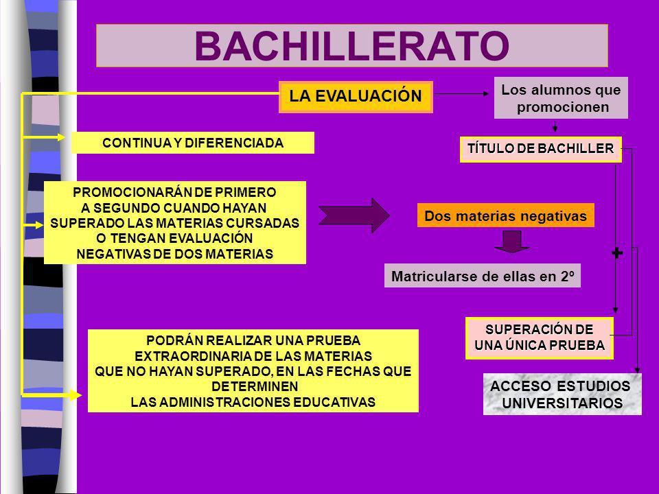 BACHILLERATO + LA EVALUACIÓN Los alumnos que promocionen