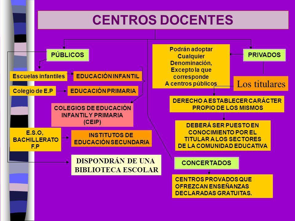 CENTROS DOCENTES Los titulares DISPONDRÁN DE UNA BIBLIOTECA ESCOLAR