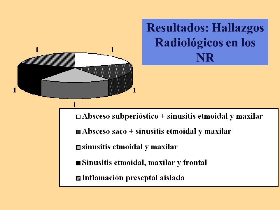 Resultados: Hallazgos Radiológicos en los NR