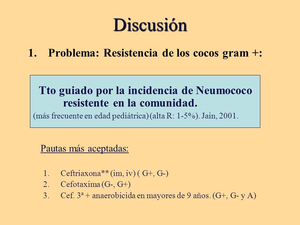 Discusión Problema: Resistencia de los cocos gram +: