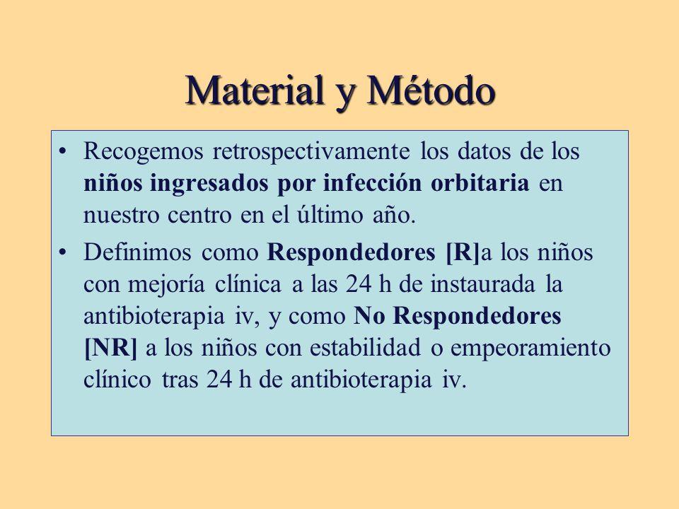 Material y Método Recogemos retrospectivamente los datos de los niños ingresados por infección orbitaria en nuestro centro en el último año.