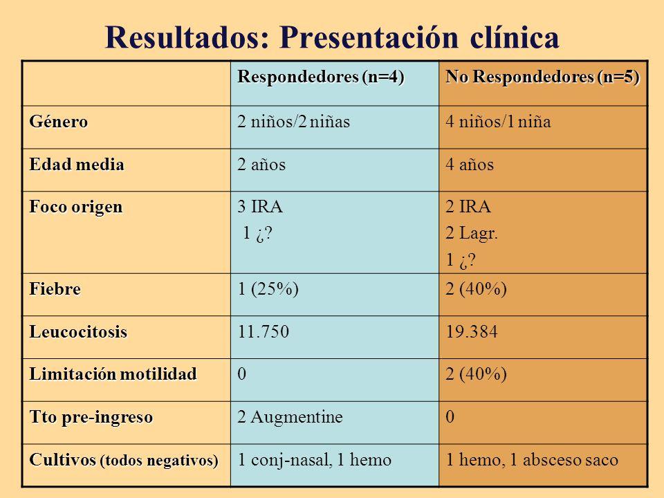 Resultados: Presentación clínica