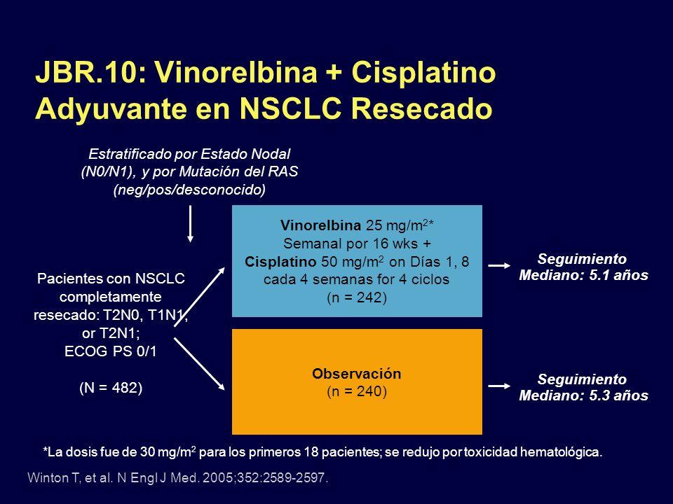 JBR.10: Vinorelbina + Cisplatino Adyuvante en NSCLC Resecado