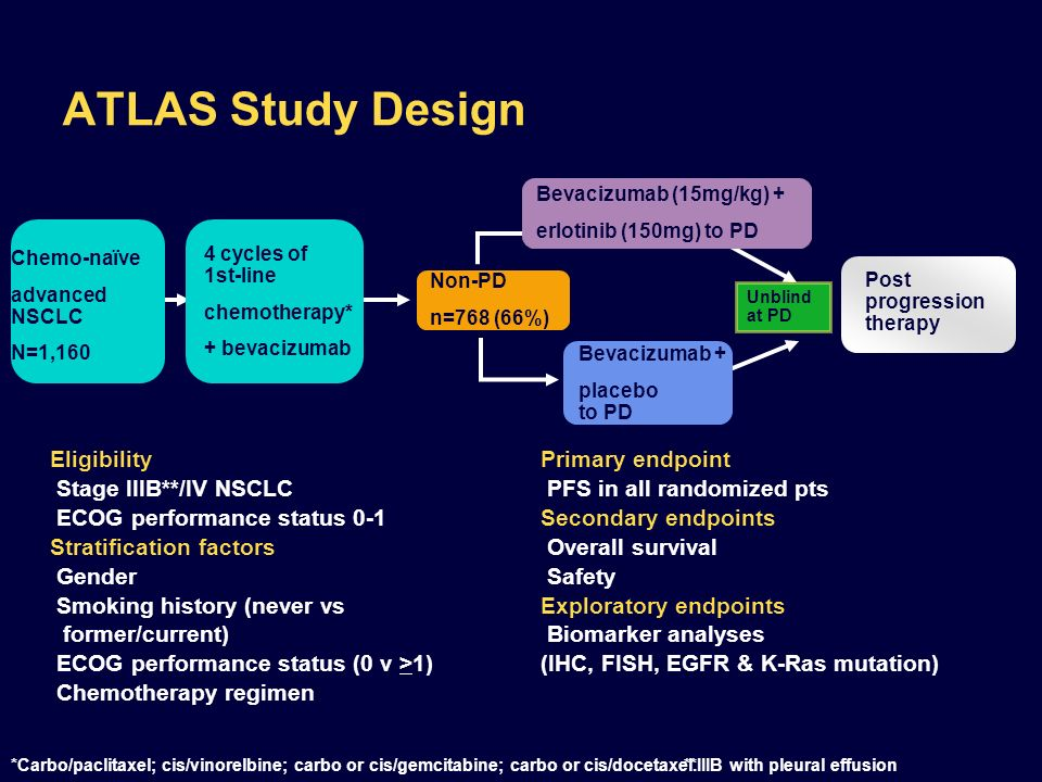 ATLAS Study Design 176 176 1:1 Eligibility Primary endpoint