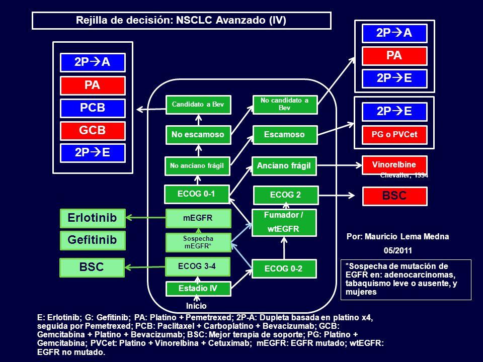 Rejilla de decisión: NSCLC Avanzado (IV) Por: Mauricio Lema Medna