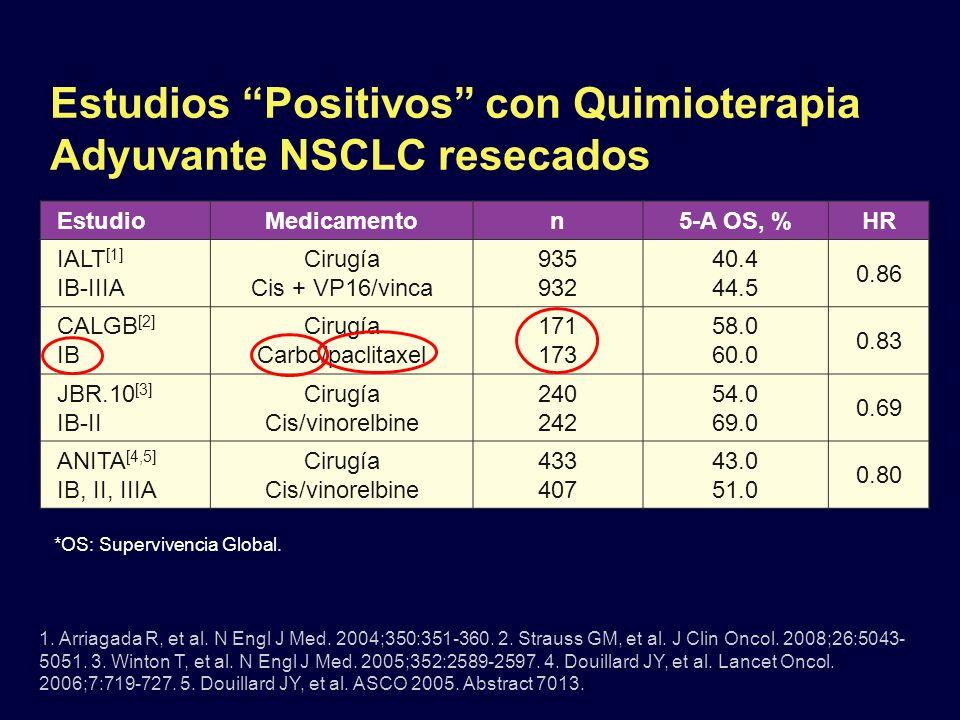 Estudios Positivos con Quimioterapia Adyuvante NSCLC resecados