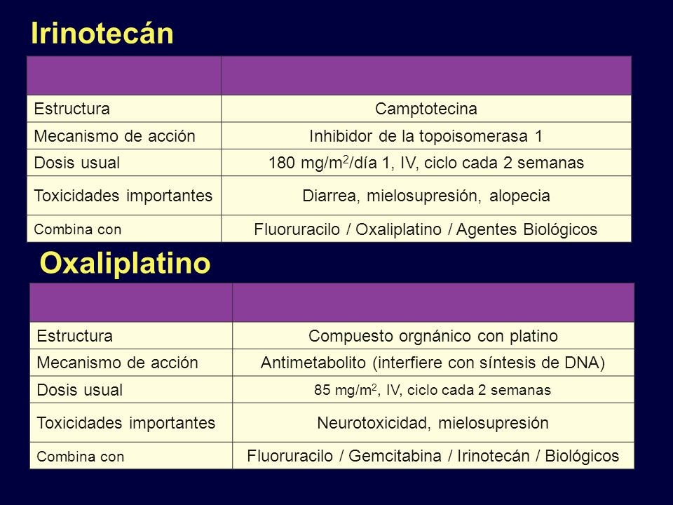 Irinotecán Oxaliplatino Estructura Camptotecina Mecanismo de acción