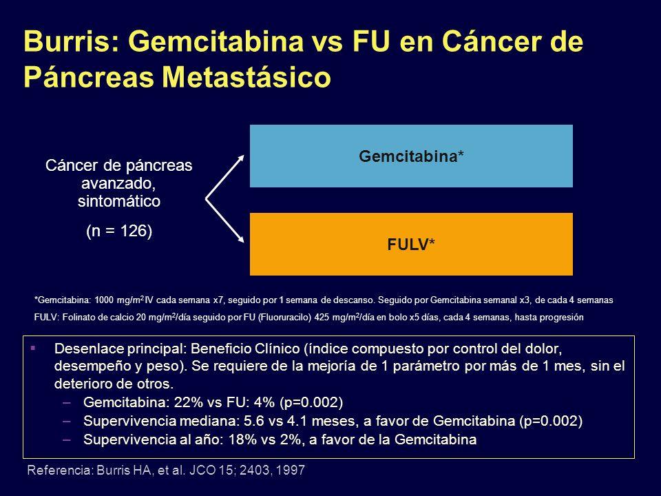 Burris: Gemcitabina vs FU en Cáncer de Páncreas Metastásico