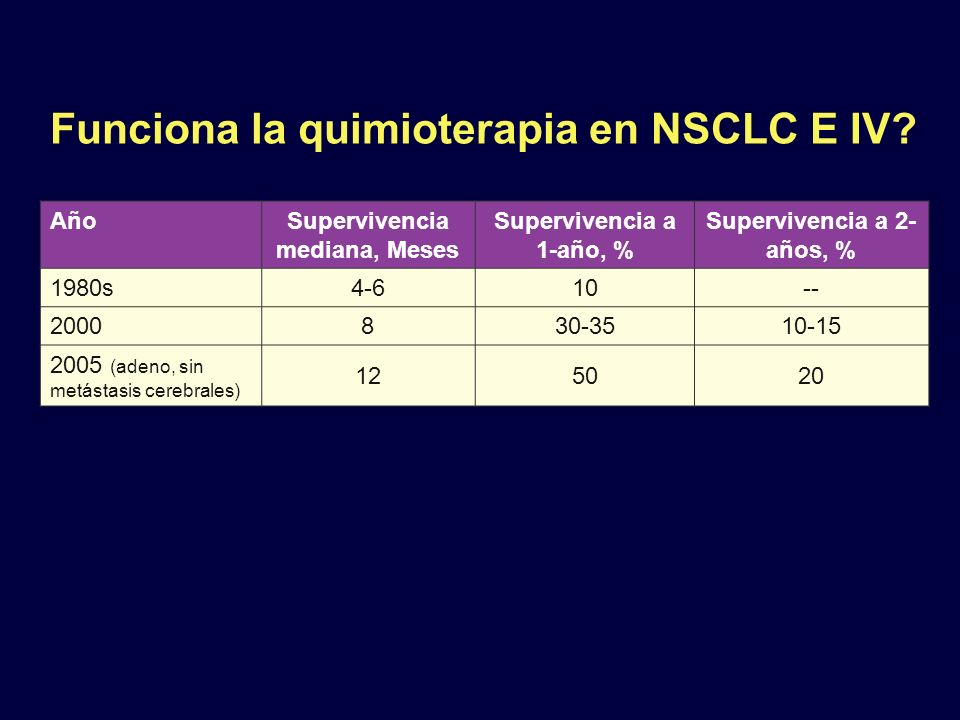 Funciona la quimioterapia en NSCLC E IV