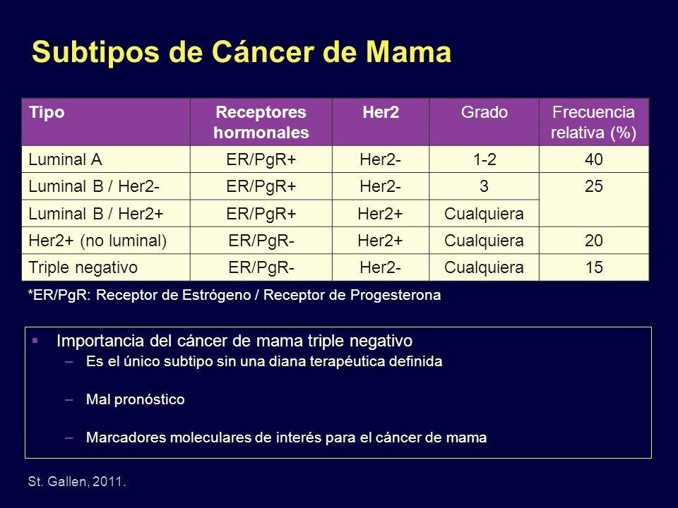 Subtipos de Cáncer de Mama
