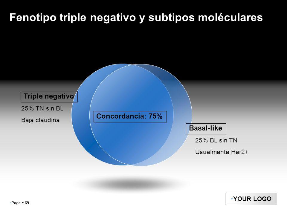 Fenotipo triple negativo y subtipos moléculares