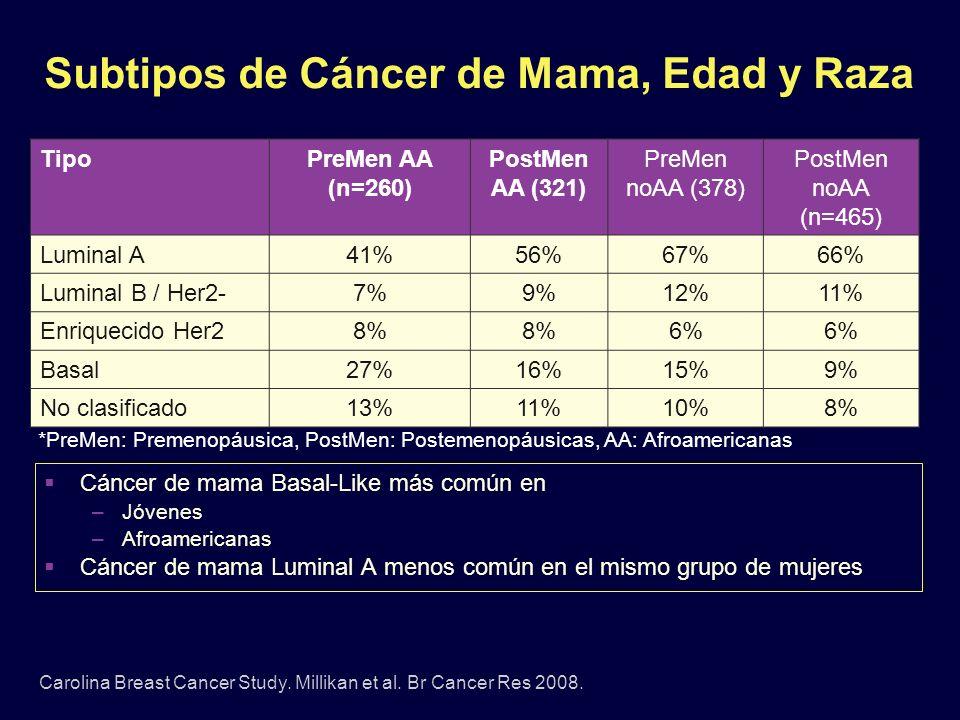 Subtipos de Cáncer de Mama, Edad y Raza