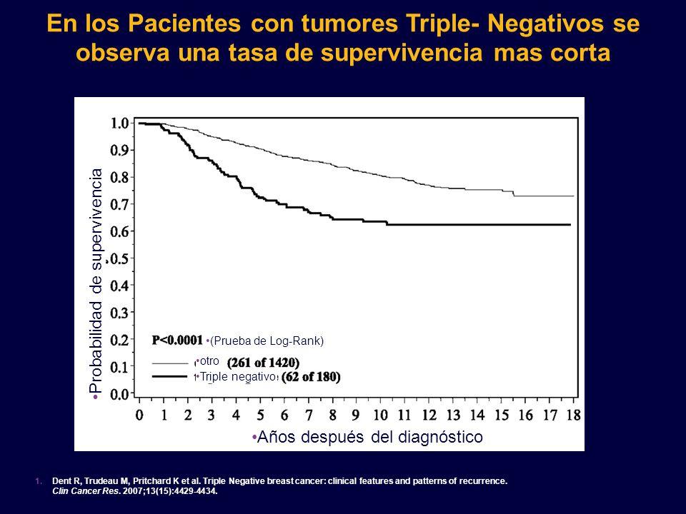 En los Pacientes con tumores Triple- Negativos se observa una tasa de supervivencia mas corta
