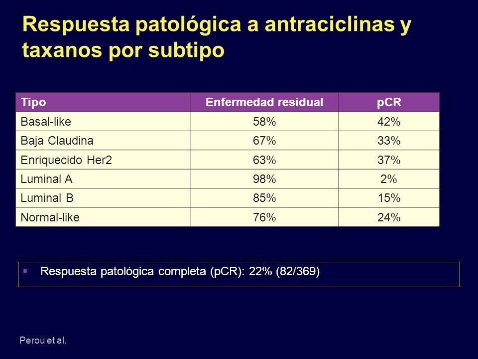 Respuesta patológica a antraciclinas y taxanos por subtipo