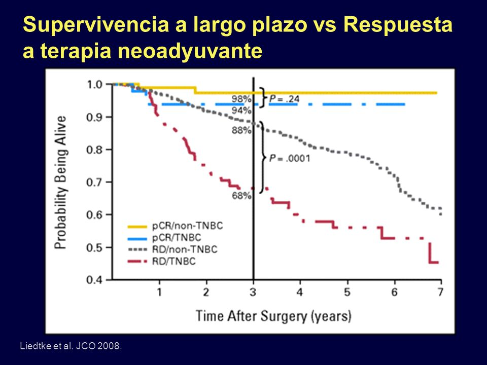 Supervivencia a largo plazo vs Respuesta a terapia neoadyuvante