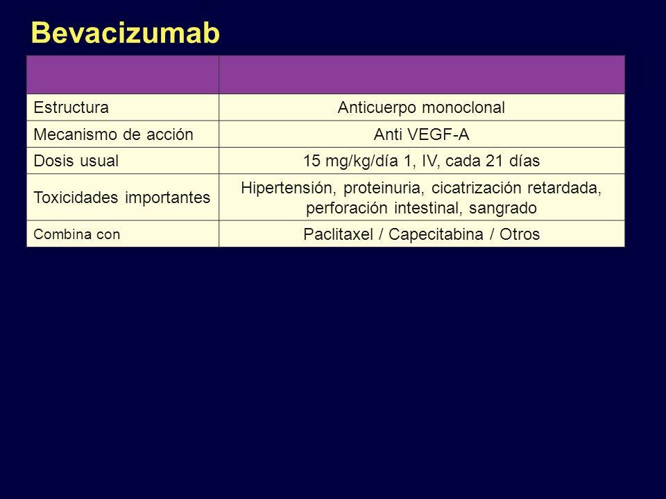 Bevacizumab Estructura Anticuerpo monoclonal Mecanismo de acción