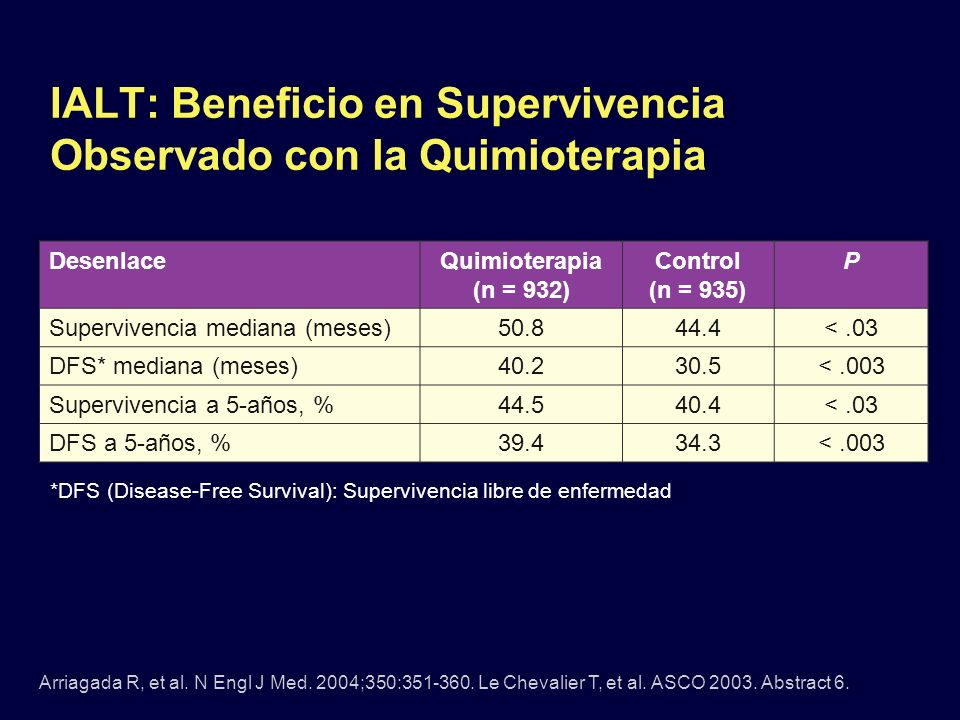 IALT: Beneficio en Supervivencia Observado con la Quimioterapia