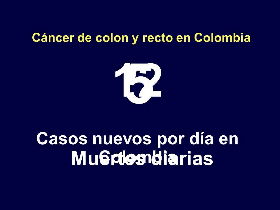 Cáncer de colon y recto en Colombia