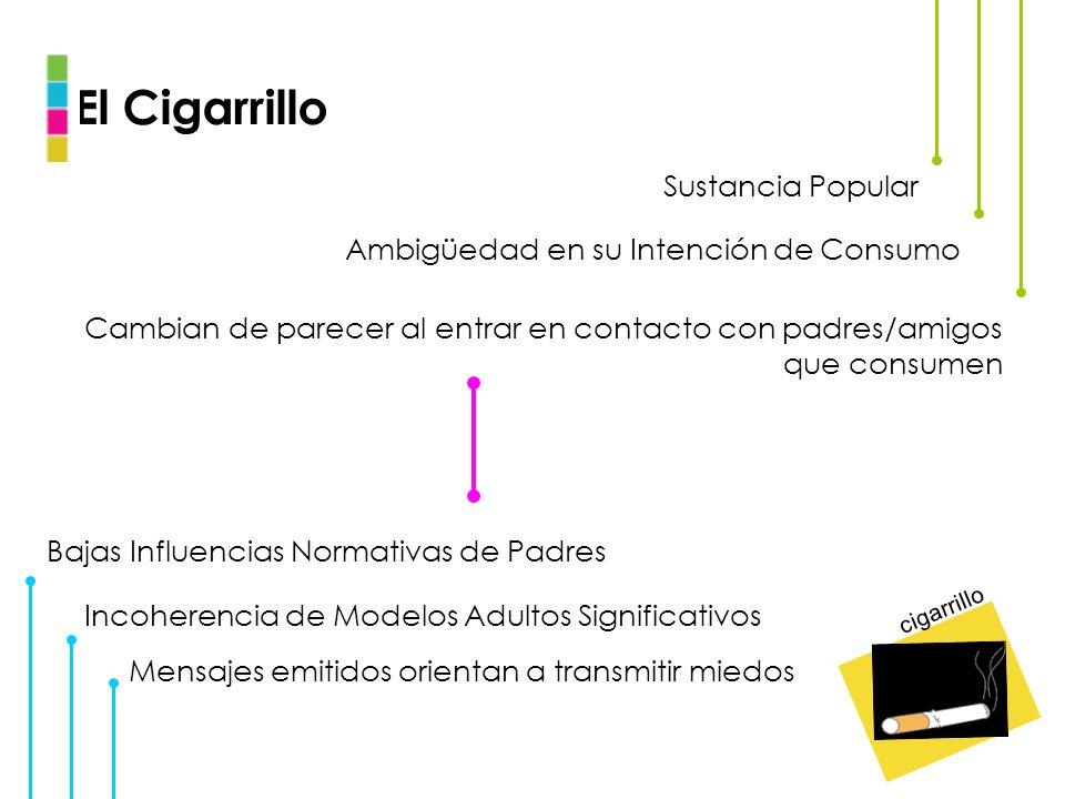 El Cigarrillo Sustancia Popular Ambigüedad en su Intención de Consumo