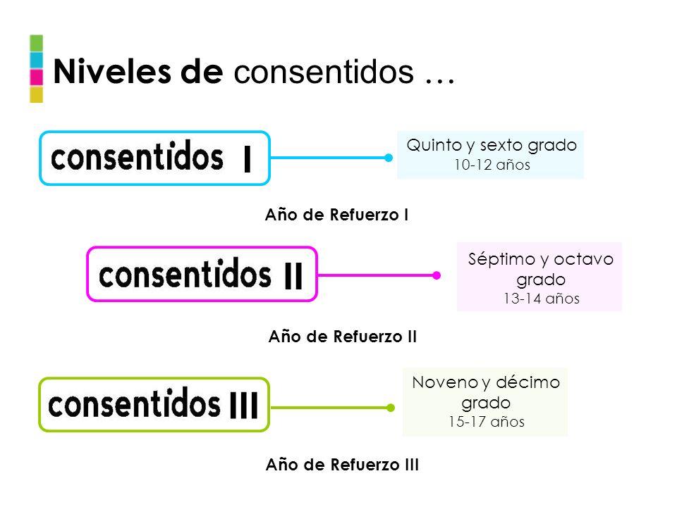 I II III Niveles de consentidos … Quinto y sexto grado
