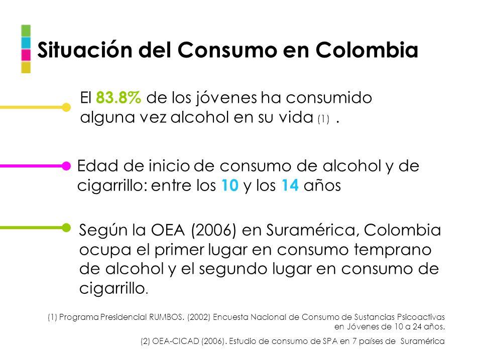 Situación del Consumo en Colombia