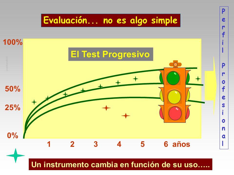 Evaluación... no es algo simple