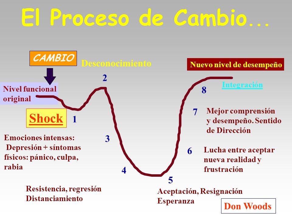 El Proceso de Cambio... Shock CAMBIO Desconocimiento 2 8 7 1 3 6 4 5