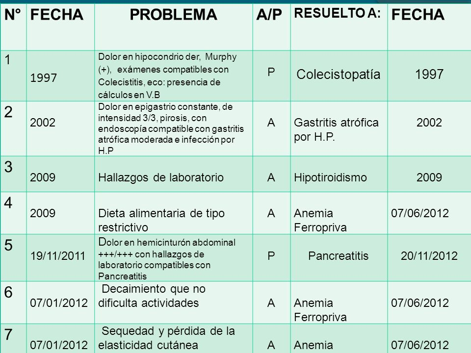 N° FECHA PROBLEMA A/P 2 3 4 5 6 7 RESUELTO A: 1 1997 Colecistopatía P