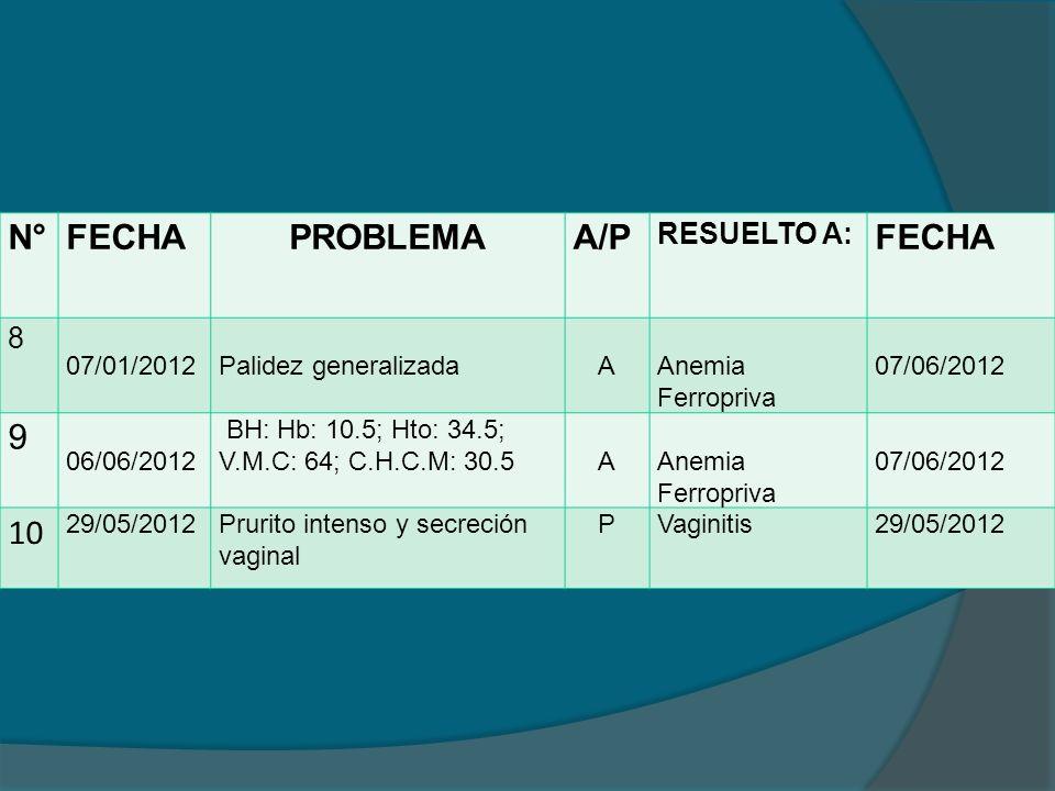 N° FECHA PROBLEMA A/P 9 10 RESUELTO A: 8 07/01/2012